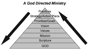 A God Directed Ministry